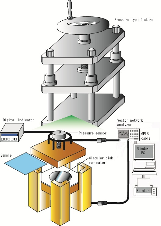 Network Analyzer Testing Radar Gun : Resonance method strip line type for sheet dielectric