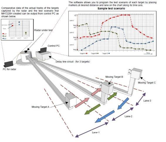 Radar Test System Rts Me7220a