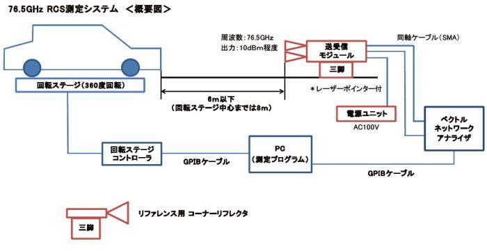 76.5GHz RCS準遠方測定システム