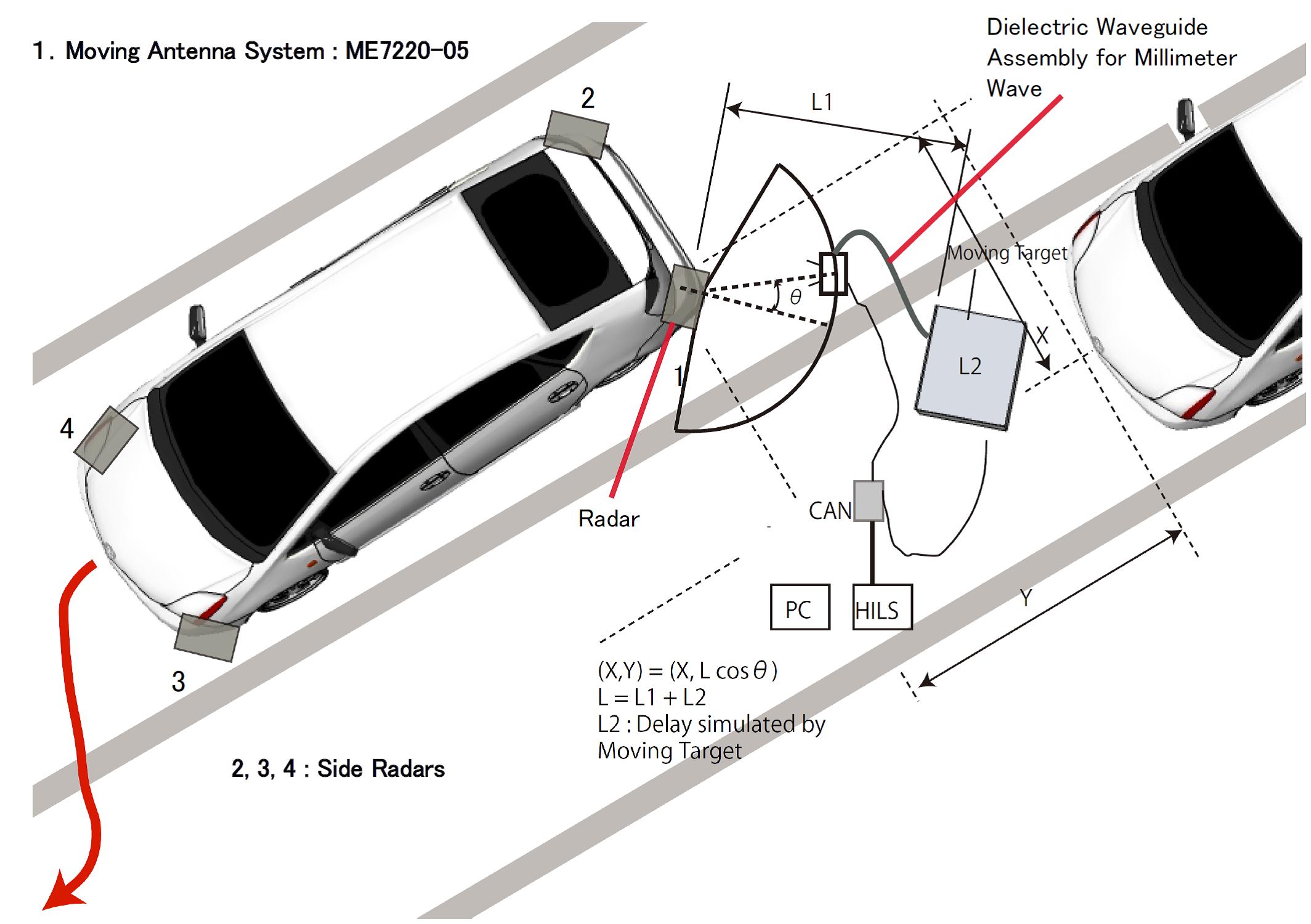 Radar Evaluation & Measurement Systems